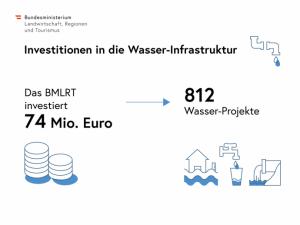 74 MILLIONEN EURO FÜR DIE WASSER-INFRASTRUKTUR